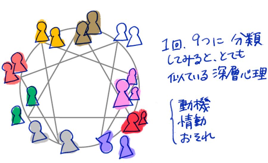 3月21日(月祝)新大阪エニアグラム実践会