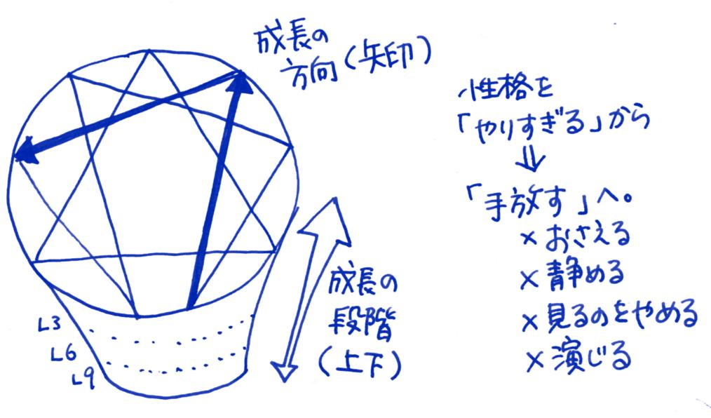 埼玉→渋谷に場所変更『残席1』6月12日(金)エニアグラム実践会