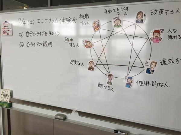 ご感想2015年7月:第12回:大阪 エニアグラム実践会