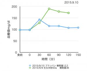 9-10血糖値測定[02]ブランのヨーグルトパン リンゴ