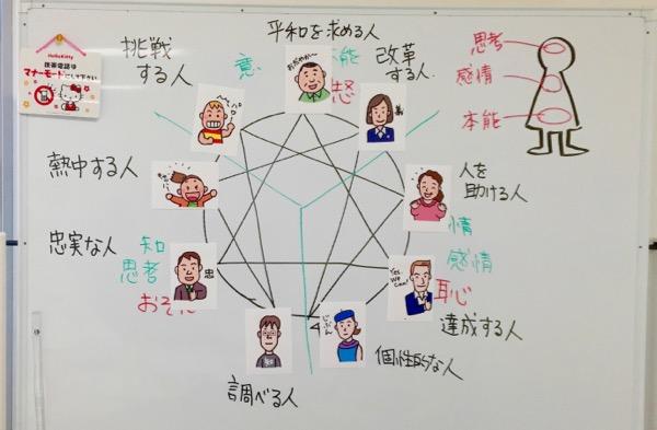 GW開催。5/3新大阪:エニアグラム実践会
