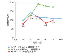 9-23血糖値測定[03]梨