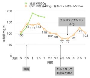 9-28血糖値測定[04]:頂き物のお弁当と7時間測定