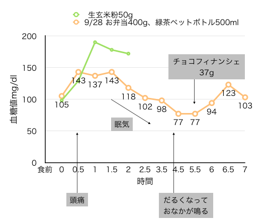 血糖値測定[04]:頂き物のお弁当と7時間測定
