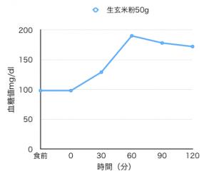 9-8血糖値測定[01]生発芽玄米粉50gで血糖値上昇
