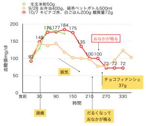 10-7血糖値測定[05]キビナゴ丼(白飯200g)