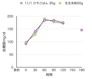 11-1血糖値測定[07]冷やご飯でも食後血糖値が高かった