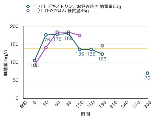 11-10-1血糖値