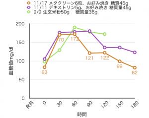 11-17血糖値測定[10]お好み焼きと、栗渋皮ポリフェノール・サラシアサプリメント