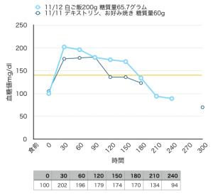 2015-11-11血糖値測定[09]難消化性デキストリンと白ご飯。