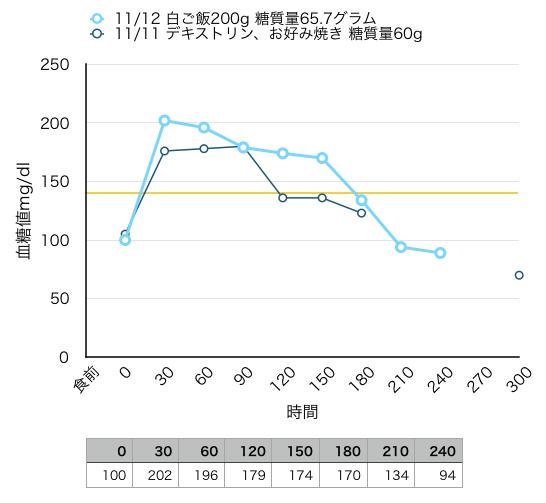 2015-11-11 血糖値