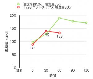 11-28血糖値測定[11]ポテトチップスで食後血糖値はどのくらい上がるか?
