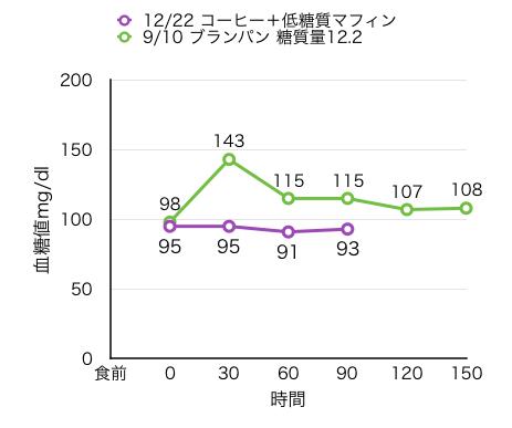 12-22-1血糖値自己測定