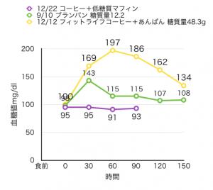 12-22-2血糖値測定[13]低糖質マフィン2個とあんぱんの比較