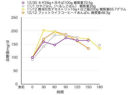 12-30-2血糖値測定[14]冷たい蕎麦