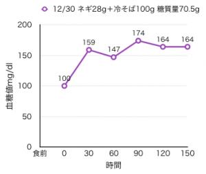12-30血糖値測定[14]冷たい蕎麦