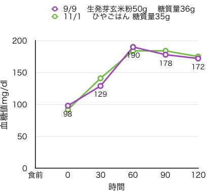 12-4-1血糖値