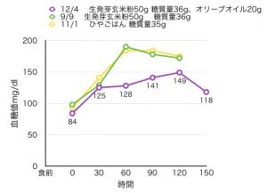 12-4-3[12]生発芽玄米粉50g+オリーブオイル20g