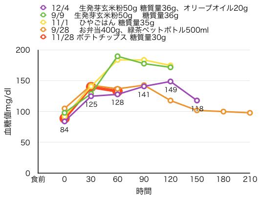 12-4-4血糖値