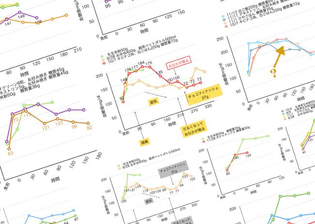 血糖値自己測定グラフ一覧