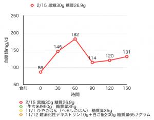 02-16血糖値測定[16]黒糖
