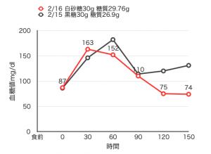 02-17-2血糖値測定[17]上白糖