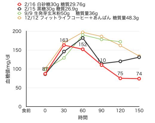 02-17血糖値測定[17]上白糖