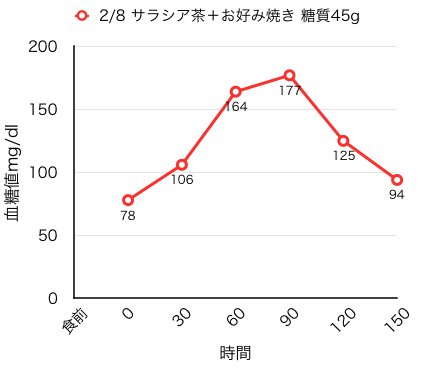 2-7-0血糖値測定[15]サラシア+お好み焼き