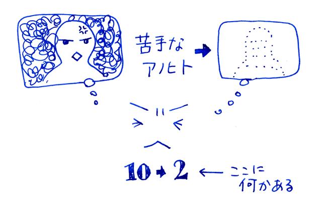 アイムーブメント・セラピー体験会
