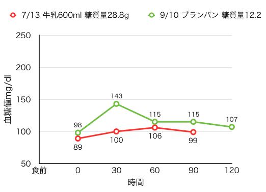 7-13血糖値測定[20]牛乳