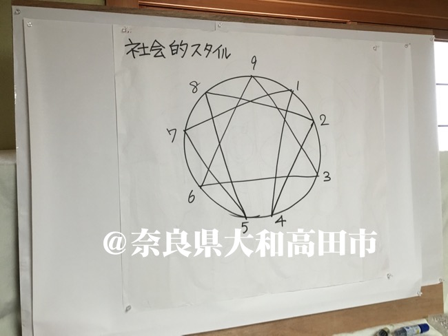 エニアグラム実践会@奈良県大和高田市:2016年7月:身内のエニアグラムの輪