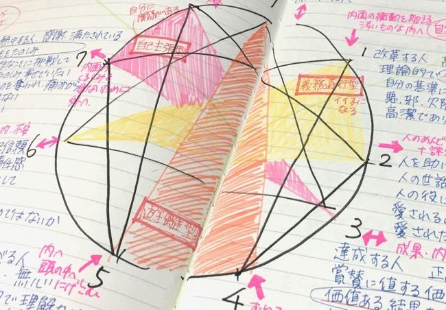 エニアグラム、3要素×3組の三つ組